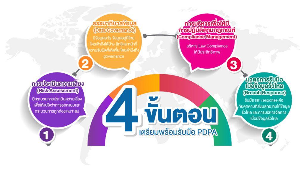 PDPA-infomation-02