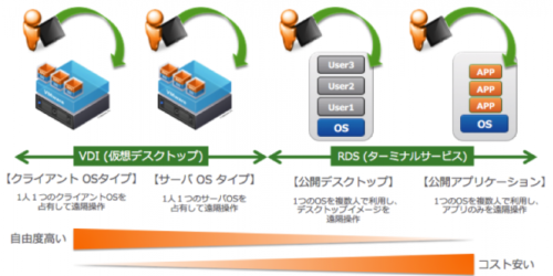 img-vmware-RDSH